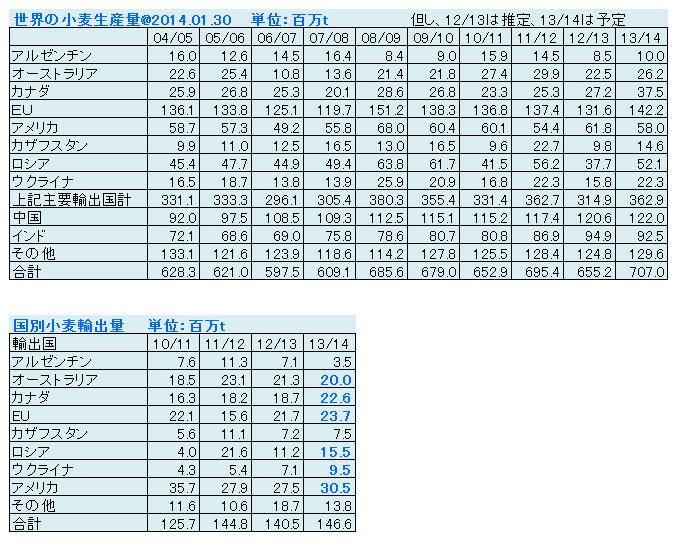 世界の小麦生産量と小麦貿易量