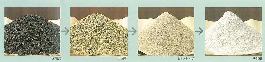そば製粉の工程