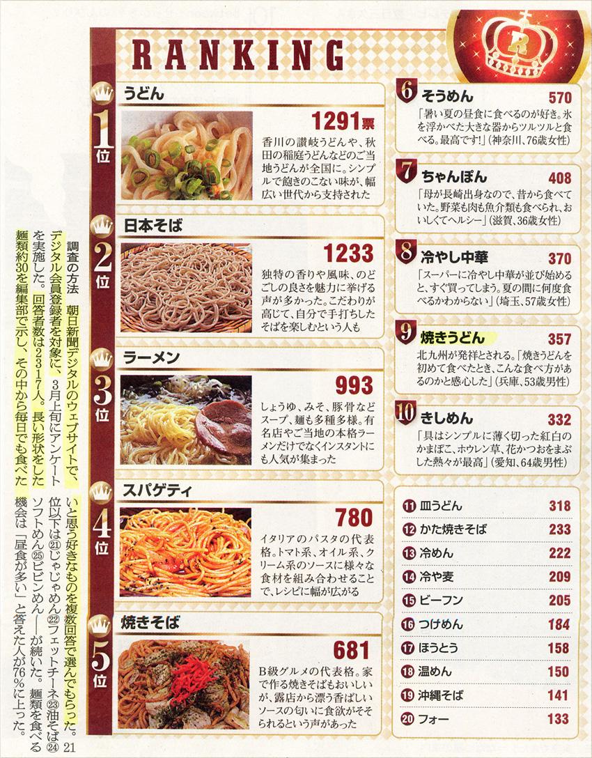 毎日でも食べたいとおもう麺類ランキング(朝日新聞デジタルウェブサイト)