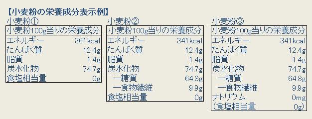 小麦粉の栄養成分の表示例