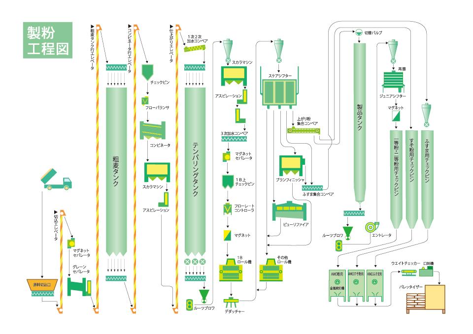 製粉工程図