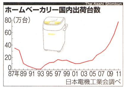 2012.10.30の朝日新聞より